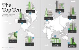 CBRE-Global Living_2020_Top_Ten